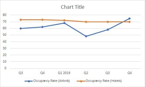 Gold Coast Airbnb Market Occupancy Rates